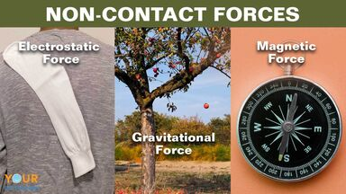 non-contact force examples