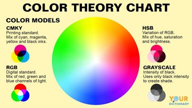 color theory chart with color models