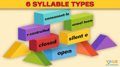 6 syllable types listed in building blocks