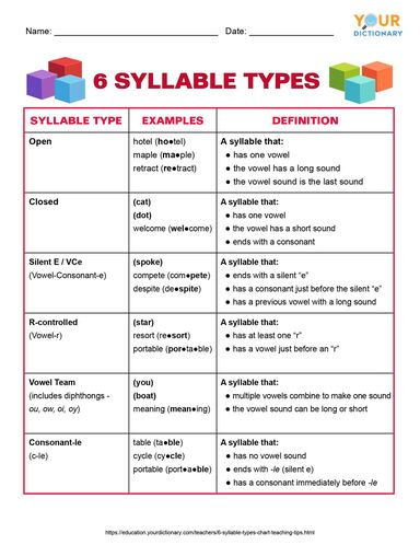 6 syllable types chart