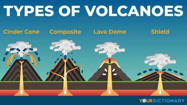 cinder cone composite lava dome shield volcano