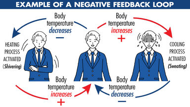 Woman checking her temperature with a thermometer as negative feedback examples