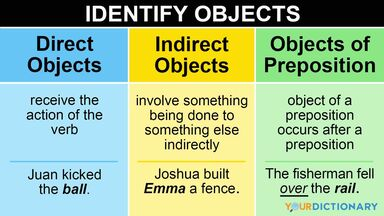 object of a sentence examples