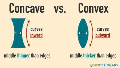 infographic concave versus convex shapes
