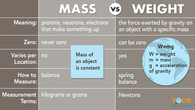 mass vs weight comparison examples