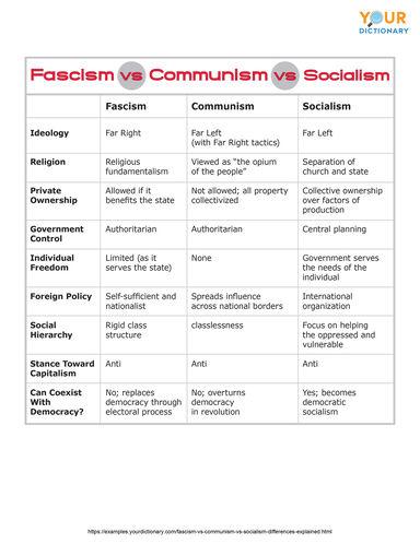 fascism vs communism vs socialism chart