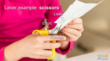 lever example of girl cutting with scissors