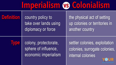 imperialism vs colonialism differences