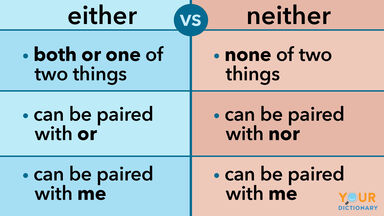 either vs neither chart shows difference