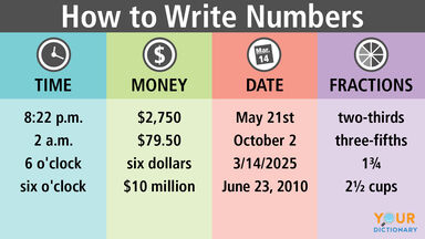 how to write numbers chart time money date fractions