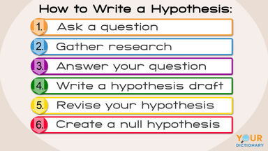 how to write a hypothesis directions