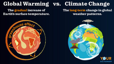 global warming versus climate change infographic