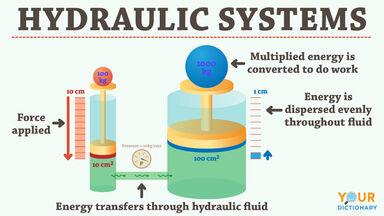 hydraulic systems diagram