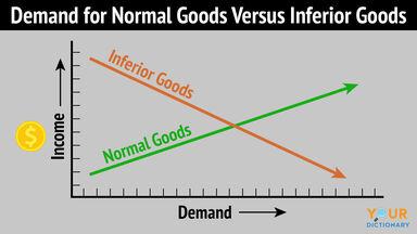 demand for normal goods versus inferior goods graph chart