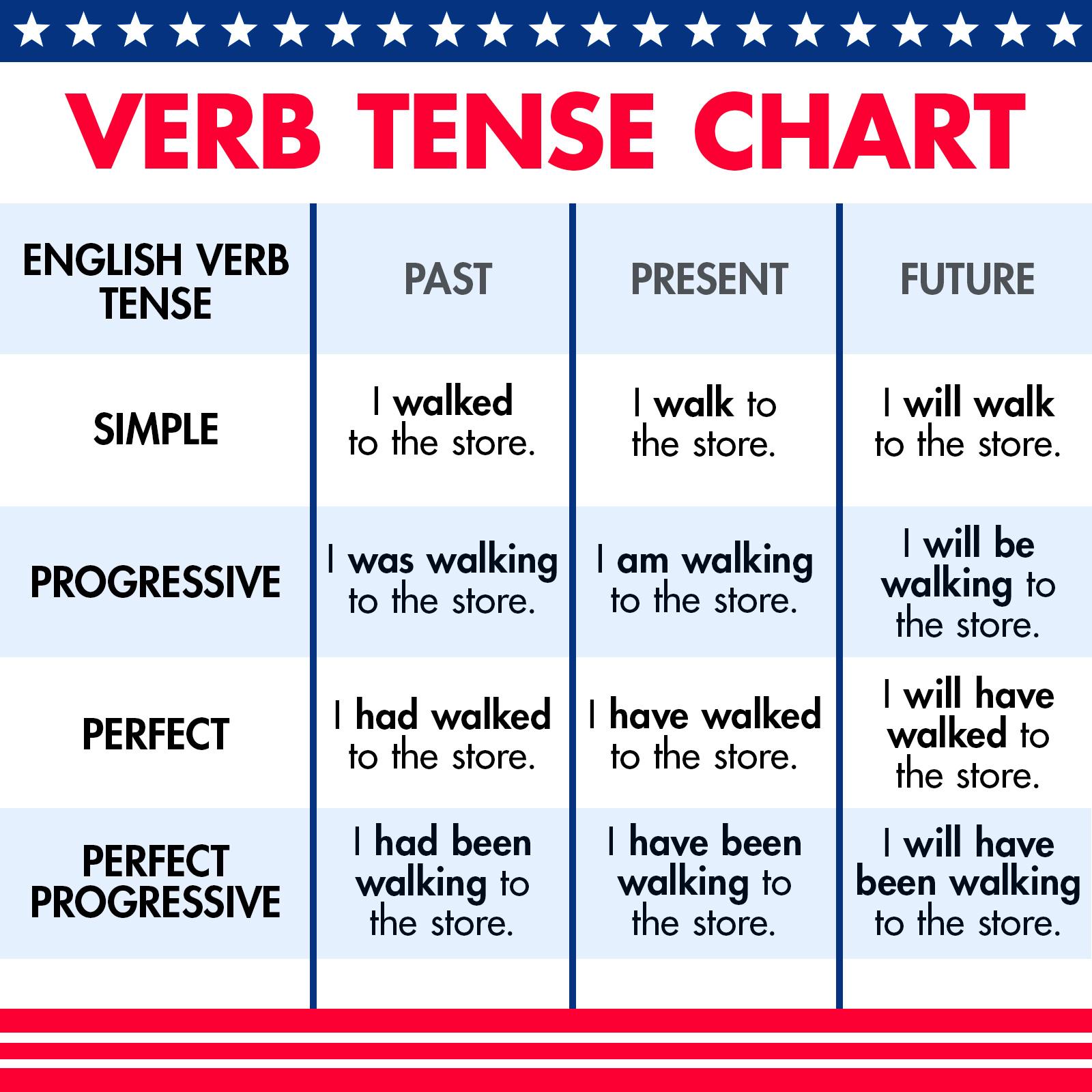english verb tense chart